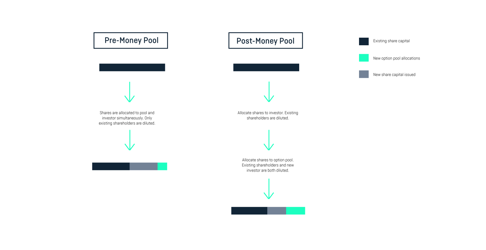 Option Pool Shuffle
